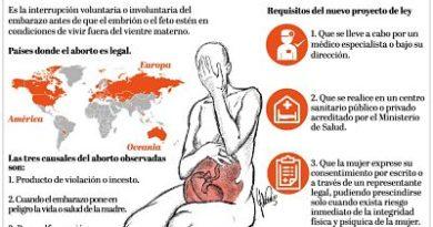Rubén Maldonado somete proyecto reglamenta tres causales del aborto
