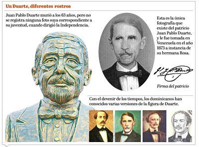 Inexistencia de foto oficial de Juan Pablo Duarte da pie a debate