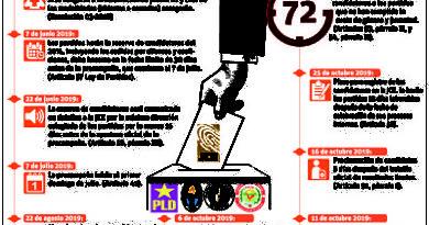 Plazo para partidos decidir si usarán primarias vence el 6 de noviembre