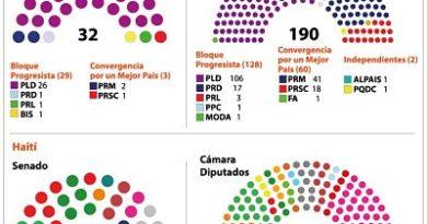Congreso de Haití tiene mayor autonomía que el dominicano frente a gobierno