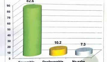 Encuesta: 82.6% ve favorable trabajo de David Collado en el DN