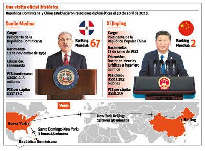 Medina será el primer Presidente dominicano en visita oficial a China