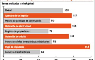 País retrocede tres puntos en Facilidad de Hacer Negocios