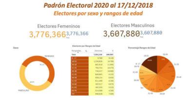 La JCE proyecta un padrón de 7.6 millones para 2020