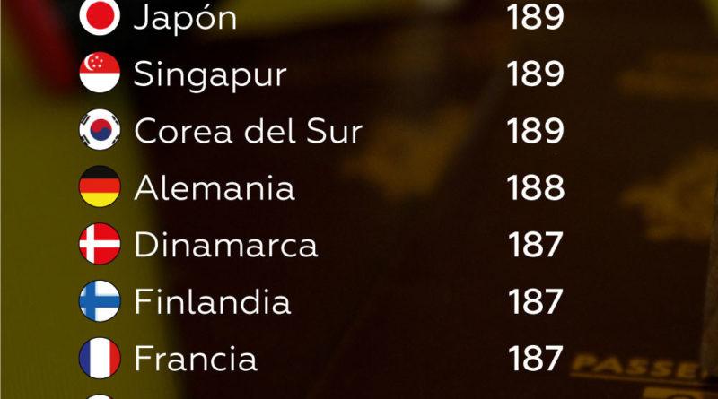 ENTRAR Y VER :Un nuevo 'ranking' muestra cuáles son los pasaportes más poderosos del mundo