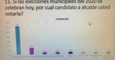 EL CAMBUMBAZO DEL DÍA…Encuesta Ramírez M. Marketing, S.R.L Alcaldía de Fundación: Rafael Féliz (Pello) 62.5%, Mayra Cuevas 15%, Rosa Moraima 5%, Waldo Cortez 5%, Erick Garia 2.5%, Miguel Pérez 2.5%, Moraima 2.5%, Ninguno 5%