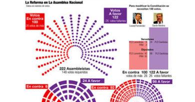 SE APRIETA LA COSA: A la reforma para la reelección le faltan votos y justificación