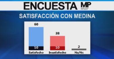 ENCUESTAS: Un 60% de dominicanos está satisfecho con gestión de Danilo, según encuesta