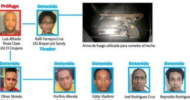 Ministerio Público SDE obtiene un año de prisión preventiva contra 9 imputados del caso David Ortiz