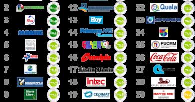 Newlink y Reputation Institute presentan ranking empresas con mejor reputación en RD