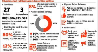 ATENCIÓN: Partidos y agrupaciones políticas aun no se ajustan a ley que los regula