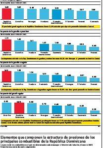 ATENCIÓN: RD, país de América Central con combustibles más caros