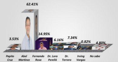 ATENCIÓN: Encuesta dice Abel Martínez ganaría cómodamente