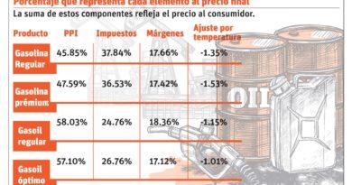 Impuestos y márgenes duplican precio gasolina