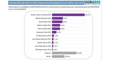 Bolívar Valera es el preferido para ser diputado por SDE