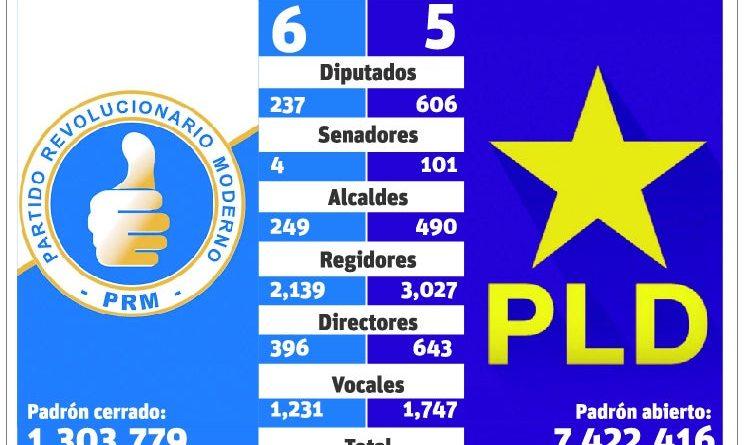 PLD Y PRM completan listas de precandidatos que van a las primarias