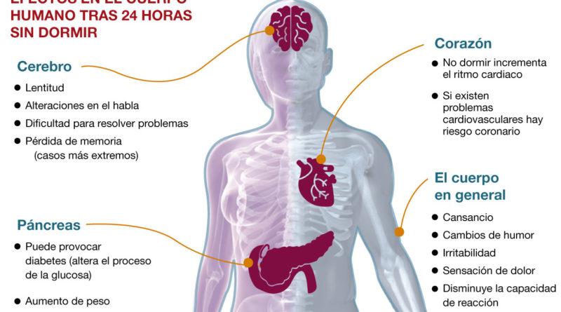 Graves efectos para la salud por no dormir lo suficiente