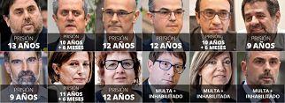 Entre 9 y 13 años de cárcel para los líderes del 'procés' por sedición y malversación