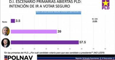 Leonel 57.5% y Gonzalo 39% para primarias del domingo