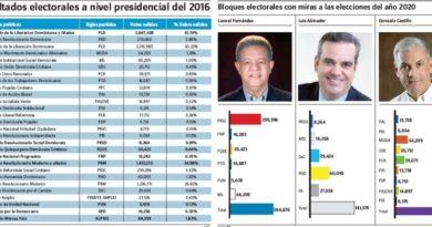 ATENCIÓN: Las votaciones alcanzadas por partidos forman parte bloques PRM, PLD y LFP