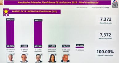 Al computarse 100 % de las mesas: Gonzalo supera a Leonel con poco más de un uno por ciento