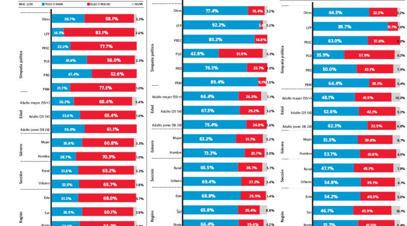 OJO: La mayoría cree que sin Leonel el PLD podría perder las elecciones