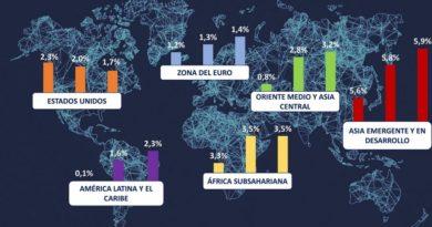 El FMI publica sus perspectivas sobre la economía mundial