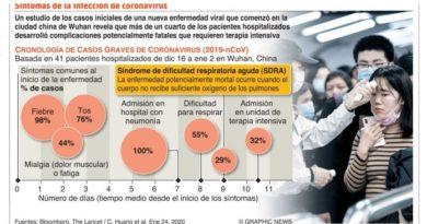 País con vigilancia activa; coronavirus se expande hacia otras naciones