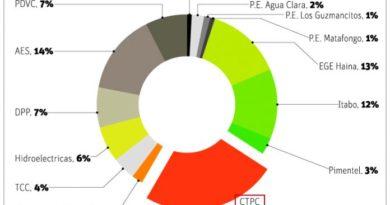 Punta Catalina brinda 23% demanda energética
