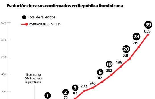 Casos de coronavirus por provincia en la RD; de 39 fallecidos en total, Duarte tiene 21