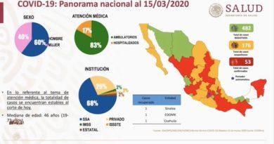 En México el número de casos de coronavirus se eleva a 53