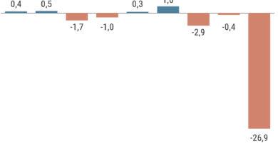 Pesimismo récord en las empresas: un 75% prevé un segundo trimestre negativo