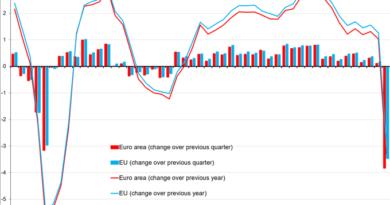 La economía de la eurozona se contrajo un 3,8 % en el primer trimestre a causa de la pandemia de coronavirus