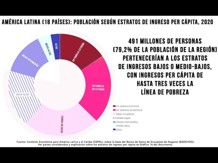 """PIB de México caerá 9%; """"década perdida"""" en América Latina: Cepal"""