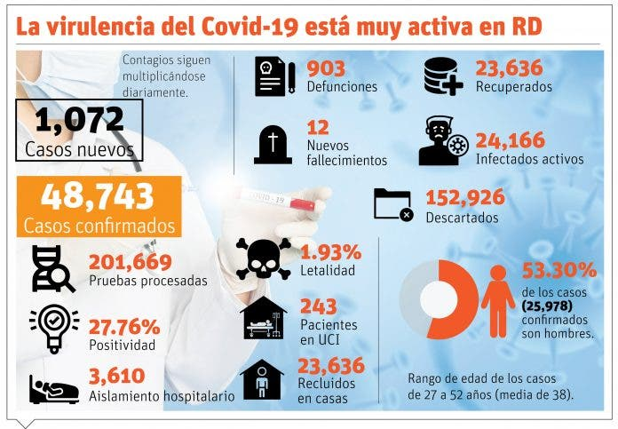 Presencia del Covid-19 se ha duplicado en 4 semanas