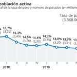 En el segundo trimestre del año España perdió más de un millón de empleos