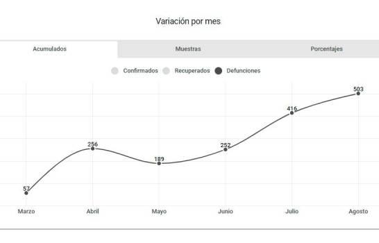 La tasa de letalidad del COVID-19 se dispara en las últimas semanas