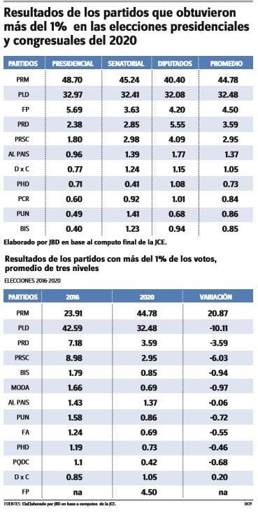 PRM y PLD quedan como mayoritarios y acapararán 80% del subsidio político