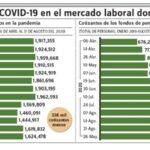 Covid-19 tiene impactos muy negativos en mercado trabajo