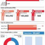 En dos días se reportaron 27 muertes por covid-19 y los fallecidos se elevan a 1,968