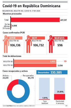 Siguen en aumento casos de covid-19, reportan en boletín 596 nuevos contagios
