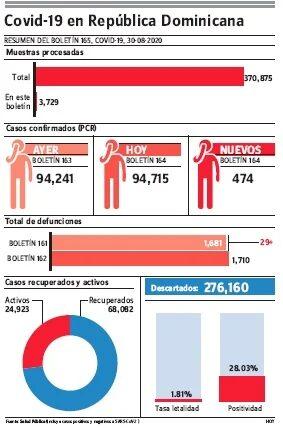 Reporte de 29 muertes por covid-19 es el dato más relevante que notifica el MSP