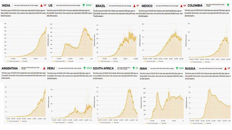 Cuáles son hoy los 10 países con más contagios por COVID-19