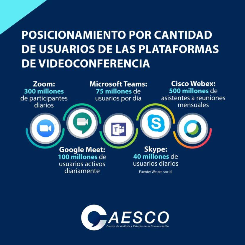 CAESCO presenta las plataformas de videoconferencia más usada en el mundo