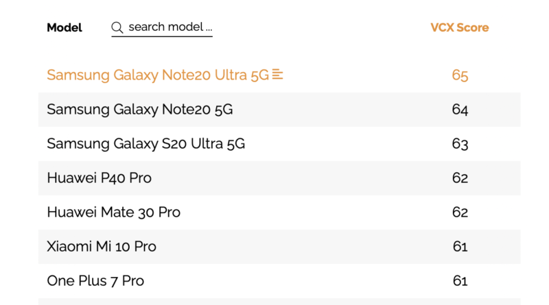 Galaxy Note20 Ultra 5G recibe la puntuación más alta de la evaluación del Foro VCX