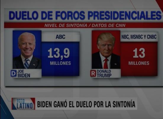 Más personas vieron a Biden en ABC que a Trump en NBC, MSNBC y CNBC