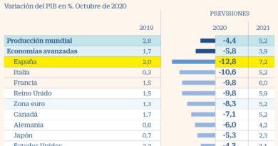 El ensayo de Pfizer pone en revisión las previsiones económicas de 2021 y 2022