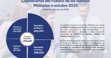 Depósitos en bancos múltiples aumentan RD$180 mil millones durante primeros diez meses del año