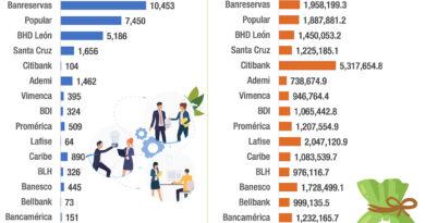¿Cuál banco dominicano pagó mejor a sus colaboradores en 2020?