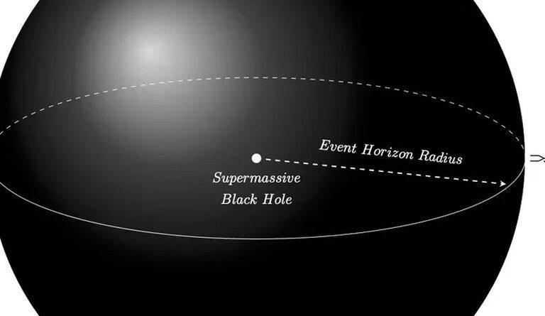 """Descubrieron una """"forma segura"""" en que los seres humanos podrían ingresar en un agujero negro"""